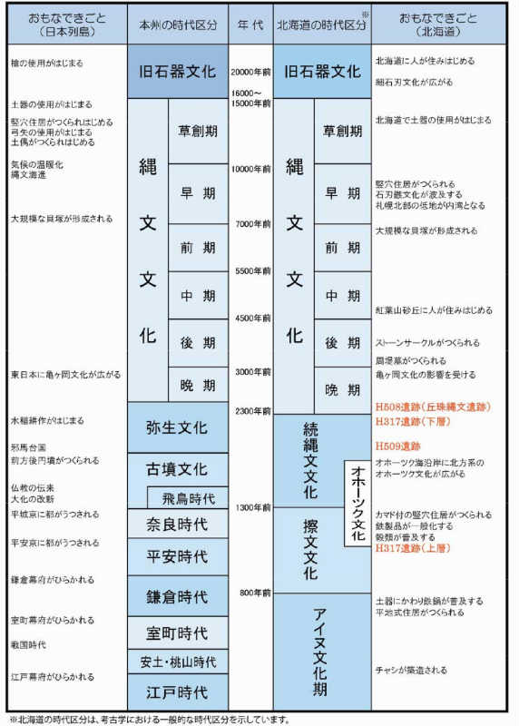 札幌市「(仮称)丘珠縄文遺跡公園」整備基本構想より引用